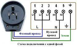 Подключение электроплиты в Рязани. Электромонтаж компанией Русский электрик