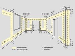 Основные правила электромонтажа электропроводки в помещениях в Рязани. Электромонтаж компанией Русский электрик